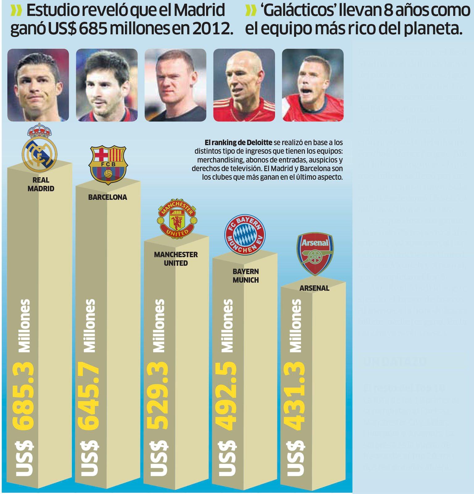Infografías de fútbol