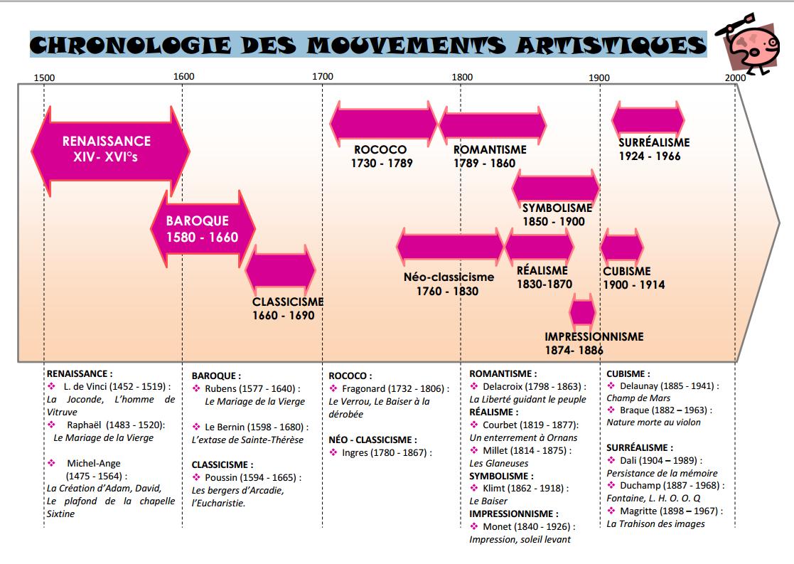 CHRONOLOGIE DES MOUVEMENTS ARTISTIQUES