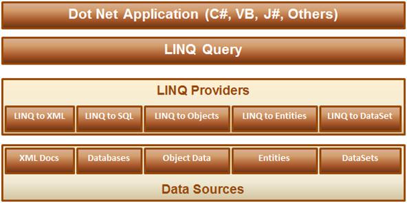 LINQ Architecture