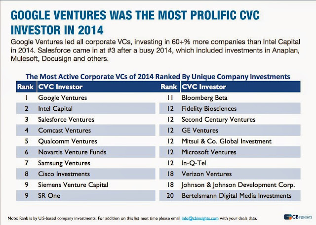 Google ventures, Intel capital  among the most active  VC investors ""