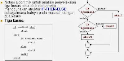 Pemrograman Terstruktur Algoritma dan Pemrograman-08