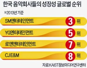 Global Rank of Korean Entertainment Companies SM Entertainment YG Entertainment LOEN Entertainment CJ E&M k pop
