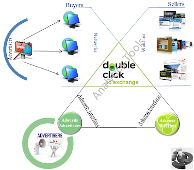 Double click ad exchange overview, Analytics & Reporting