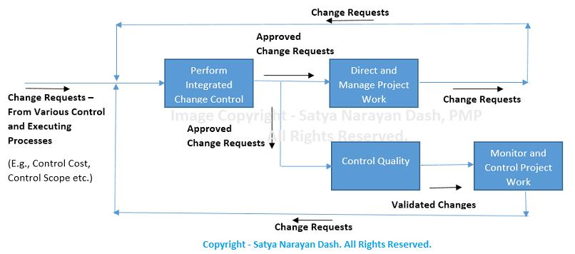Management Yogi Change Request Flow Pmp Pmbok 5th Edition