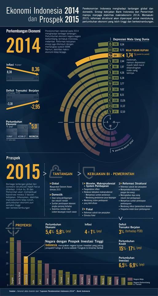 Proyeksi Ekonomi Indonesia 2015