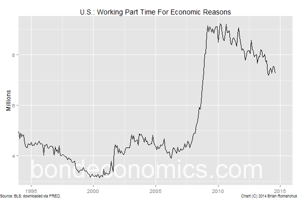 Chart: U.S. Working Part Time For Economic Reasons