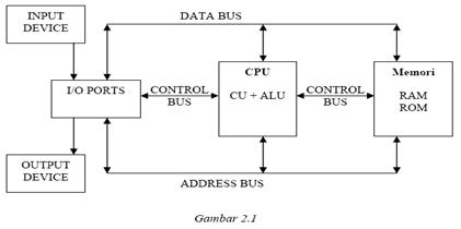 Struktur dan fungsi komputer keluarga al hikma struktur dan fungsi komputer ccuart Image collections