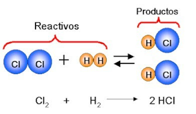 energia reaccion quimica: