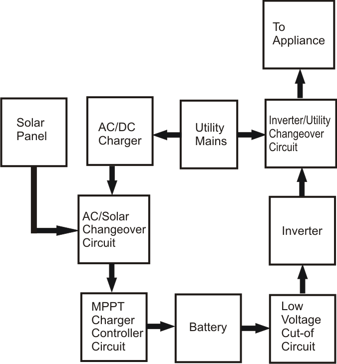 block diagram of an inverter the wiring diagram grid interactive solar power generation system discussed block diagram