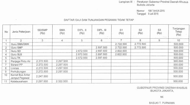 Gaji dan Tunjangan Tetap PTT DKI Jakarta 2015