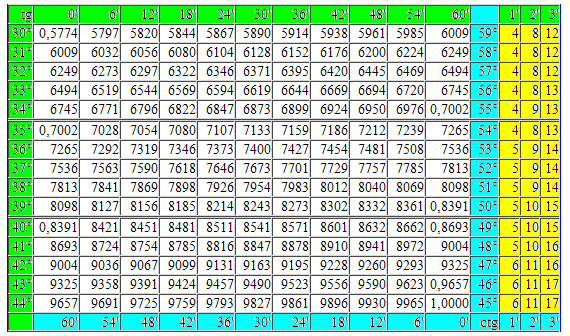 математика таблица - фото 8
