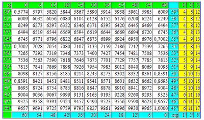 Таблица Брадиса тангенсы котангенсы. Четырехзначные математические таблицы tg ctg. Математика для блондинок.