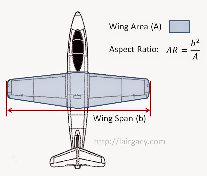 why does a higher wing ratio result with greater lift