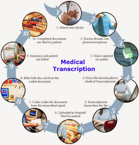 Medical Transcription how to be good in essay writing