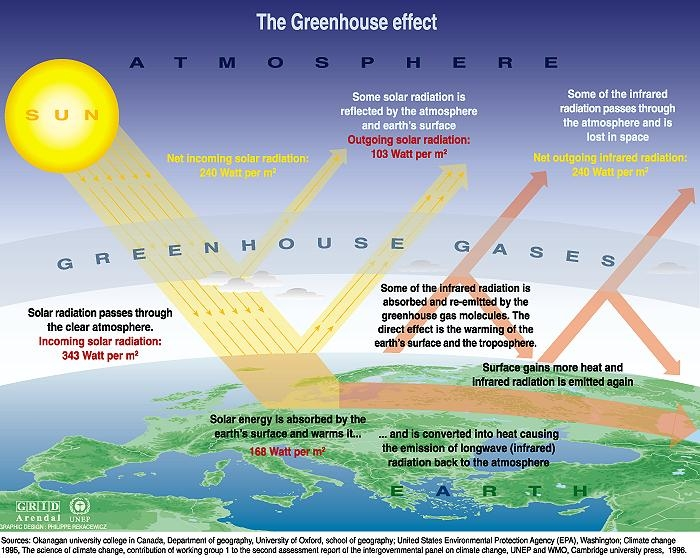 explain greenhouse effect essay Best answer: there are two meanings of the term greenhouse effect there is a natural greenhouse effect that keeps the earth's climate warm and.