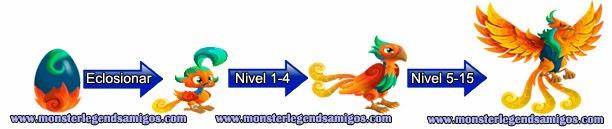 imagen del crecimiento del monster thundenix