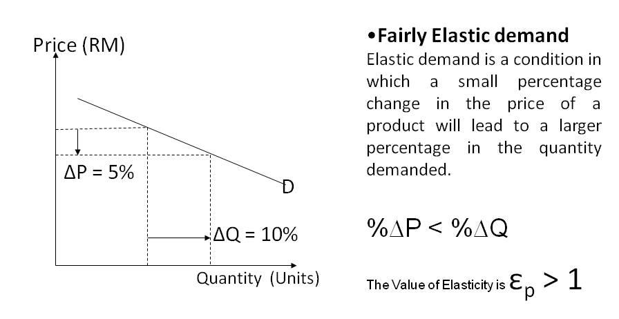 the bus transport demand supply and elasticity economics essay Elasticity in add-on to understanding how equilibrium monetary values and measures change as demand and supply alteration, economic experts are besides interested in understanding how demand and supply the socio economic issues in rural communities economics essay.