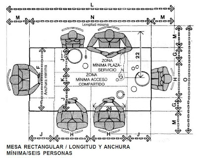 Muebles domoticos medidas para dise ar comedores de seis for Mesa 8 medidas comensales
