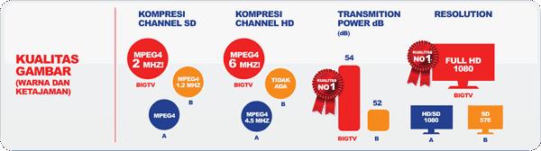 Cara Pasang Big TV di Bandung