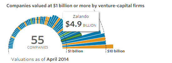 """VC invested billion dollar ecommerce start ups"""