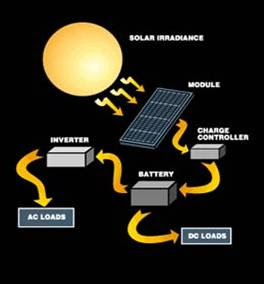Solar Panels: How do solar panels work
