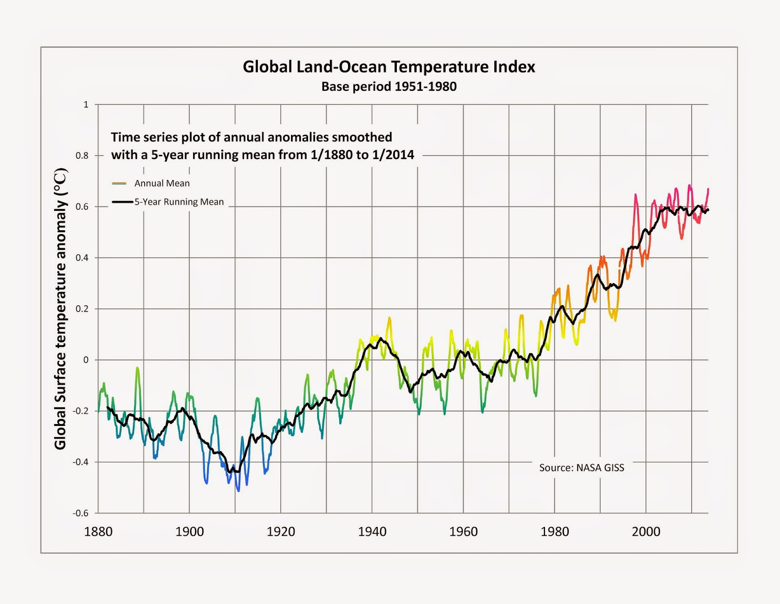 Global warming yearly averages