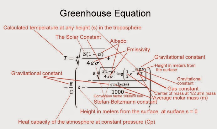 The hockey schtick the greenhouse equation after plugging in the numerical values wolfram alpha solves the greenhouse equation to find earths surface where the height s0 the temperature t is ccuart Images