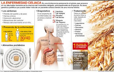 Santa biolog a vivir sin gluten i parte - Alimentos ricos en gluten ...