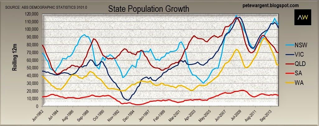 New South Wales leads population growth