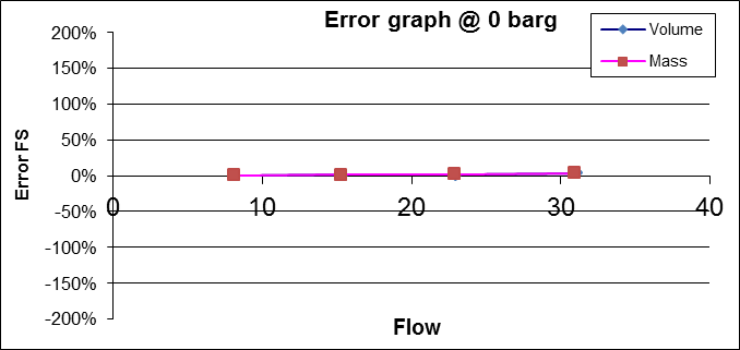 Understanding Your Flow Meter's Capabilities