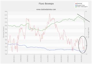 Gráfico do fluxo de investidores na Bovespa