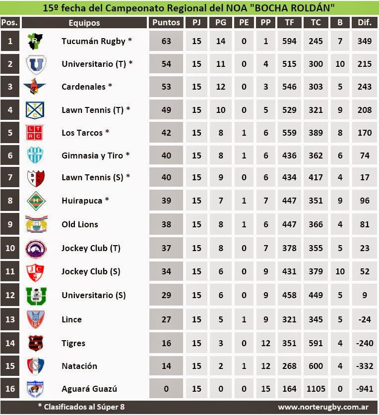 Tabla de posiciones del Campeonato Regional del NOA