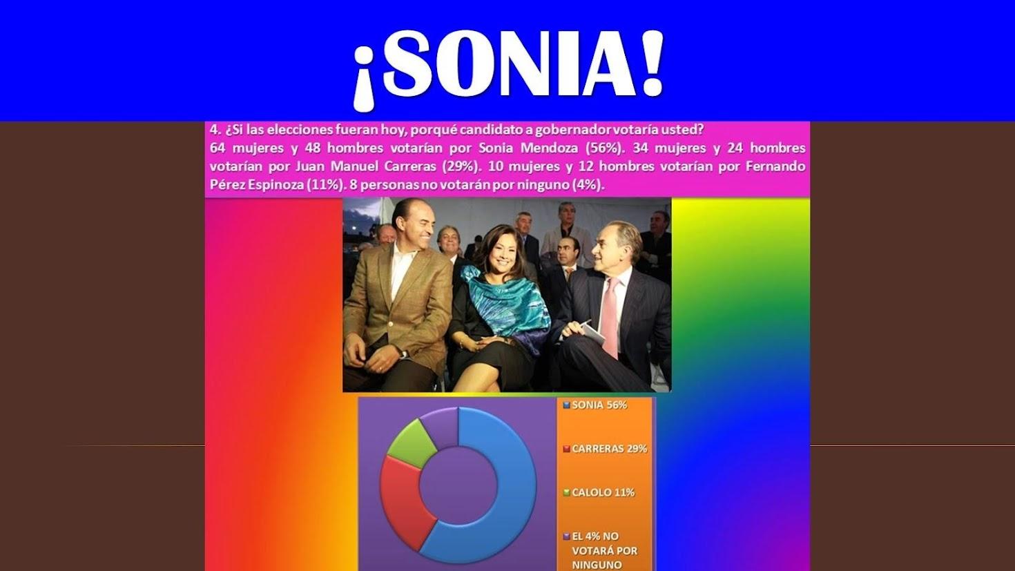 SONIA 56% CARRERAS 29%  CALOLO 11%