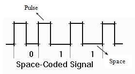 Space-Coded Signal