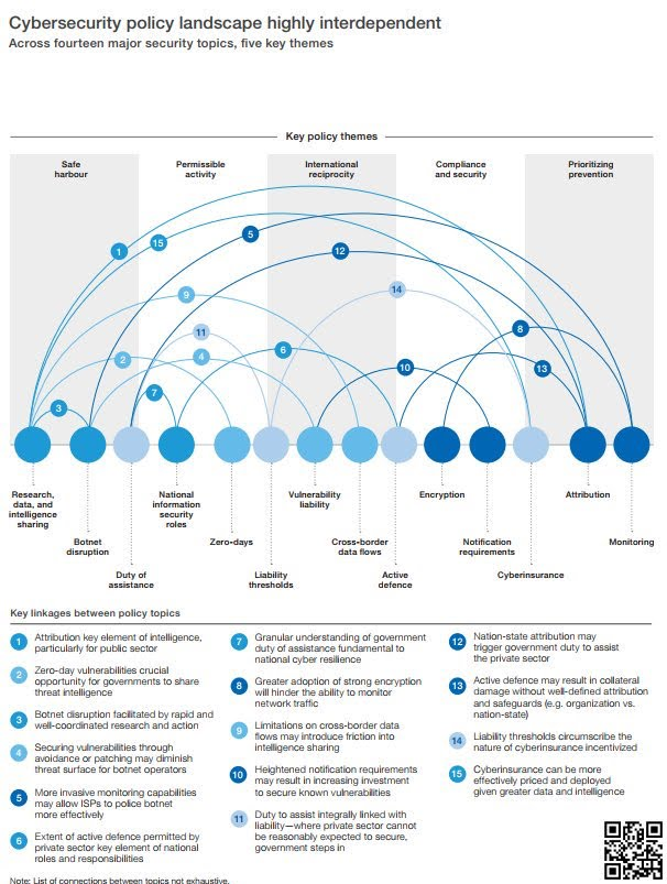Cybersecurity Policy landscape