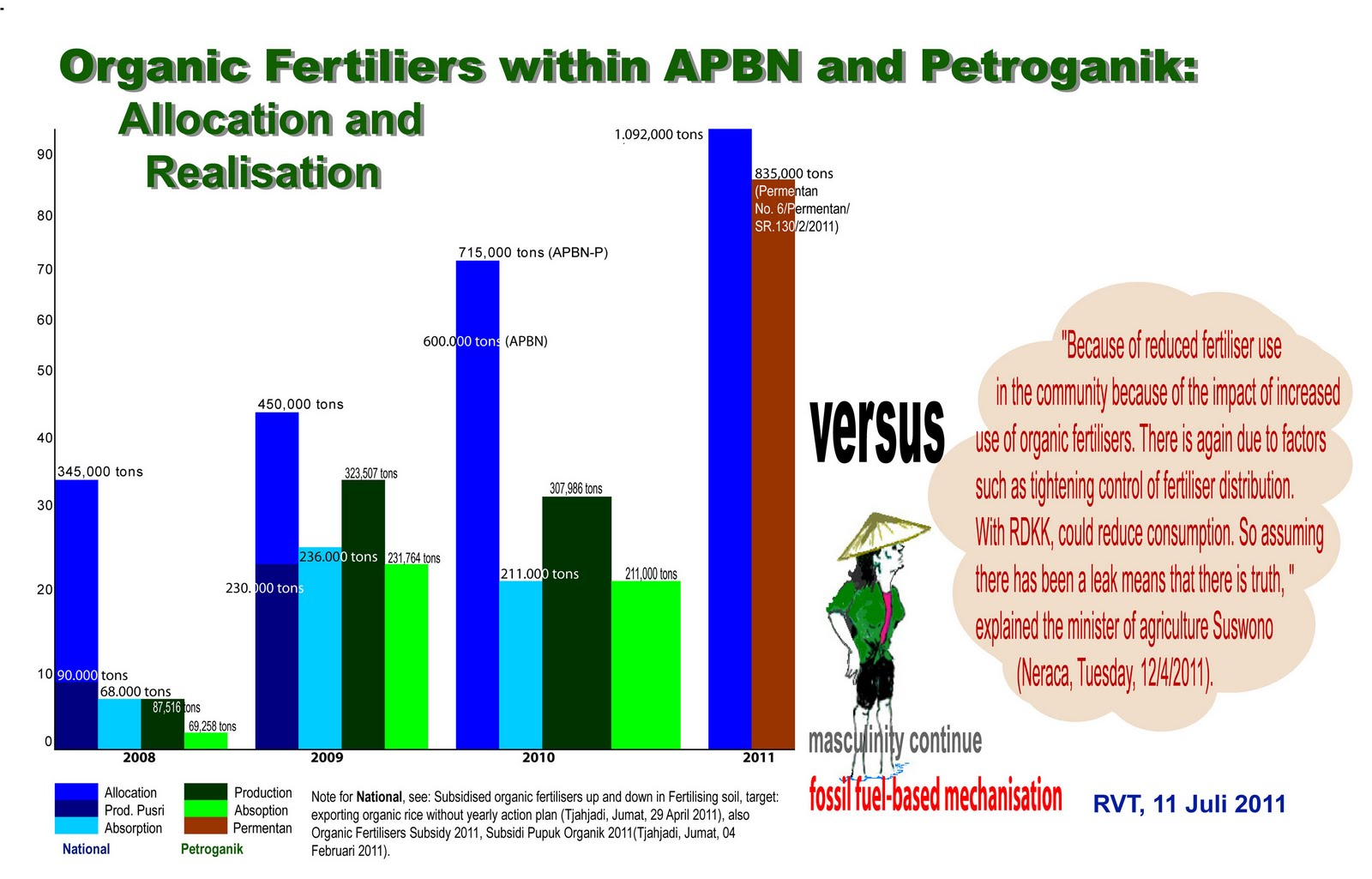 Biotani indonesia organic fertilizers subsidy apbn the state organic fertilizers subsidy apbn the state budget vs private locals ccuart Image collections