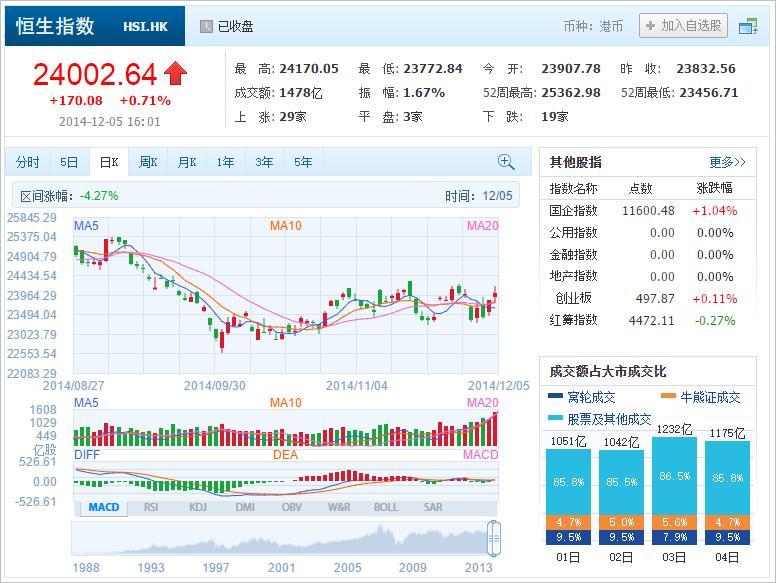 中国株コバンザメ投資 香港ハンセン指数20141205