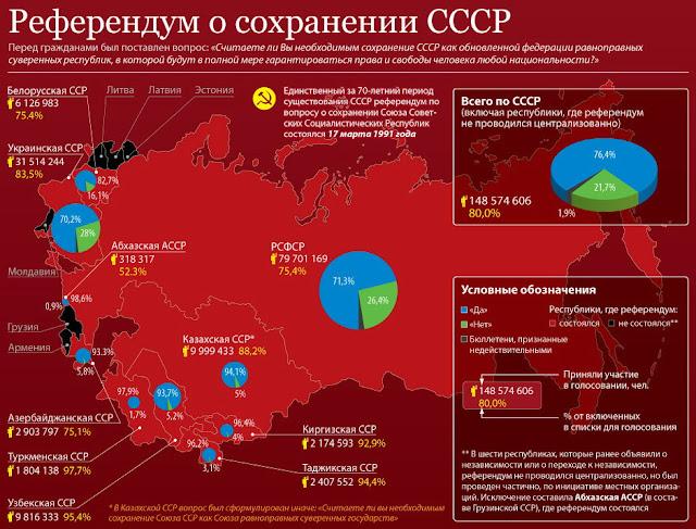 » Беловежское предательство. Соглашение о распаде