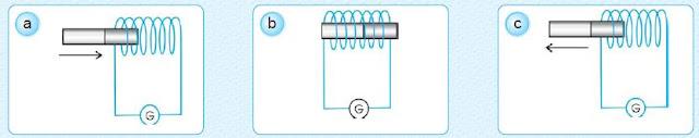 Pengertian dan Rumus Gaya Gerak Listrik (GGL) Induksi menurut Percobaan dan Bunyi Hukum Faraday
