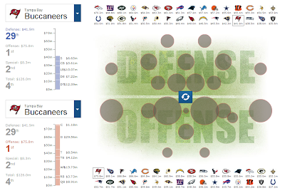 NFL Salaries by Team and Position