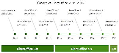 Časovnica LibreOffice 2011-2015