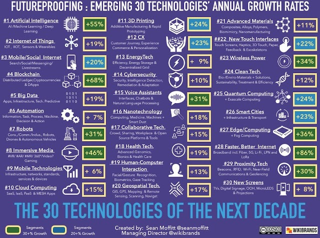 Emerging 30 technologies annual growth rates