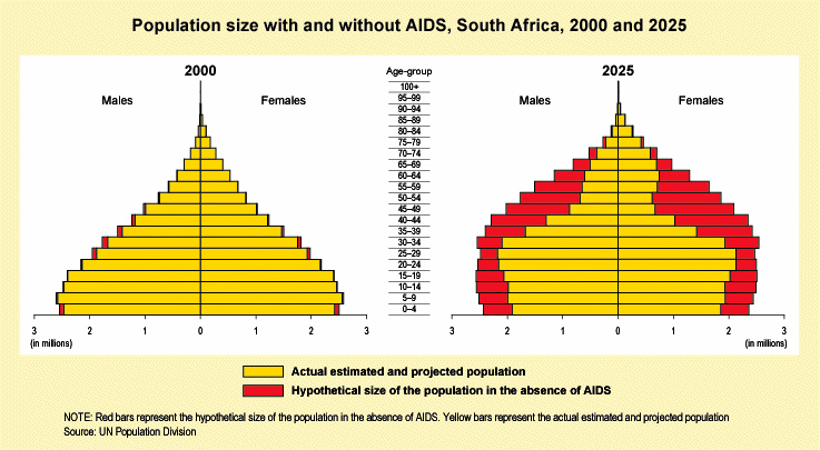 hiv in south africa In 2016, an estimated 7  million south africans had hiv, 270 000 new hiv  infections and 110 000 aids-related deaths occurred, and over 3 .