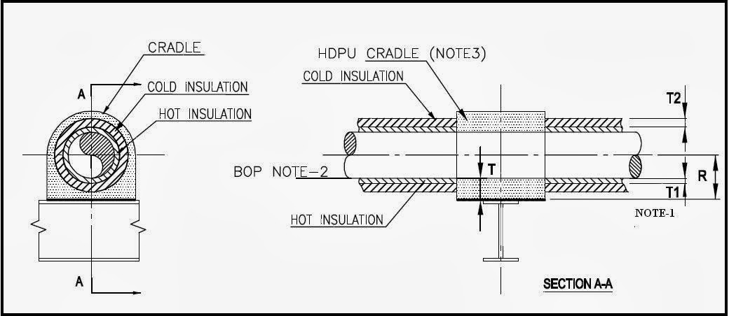 Supporting Of Dual Insulated Piping System What Is Piping