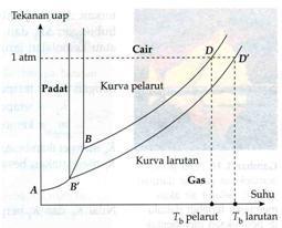 Sifat koligatif larutan blog kimia man 2 klaten gambar kenaikan titik didih larutan relatif terhadap pelarut murninya ccuart Images