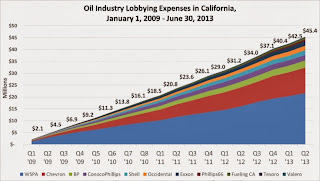 A State Capitol Awash In Oil Money