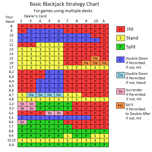 Blackjack counting tutorial