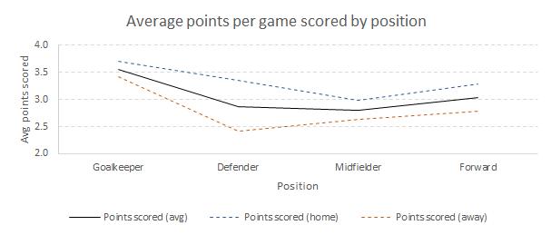 Fantasy Premier League points by position