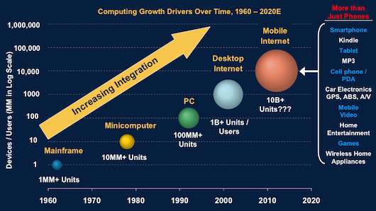 Computing Growth Drivers Over Time, 1960 - 2020E