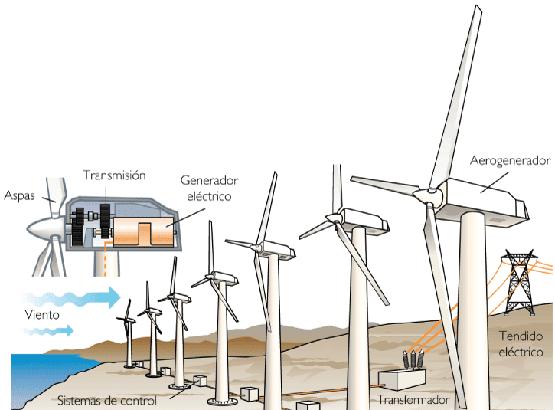 MAGNETISMO Y ELECTROMAGNETISMO  PLANTAS GENERADORAS DE ENERGÍA